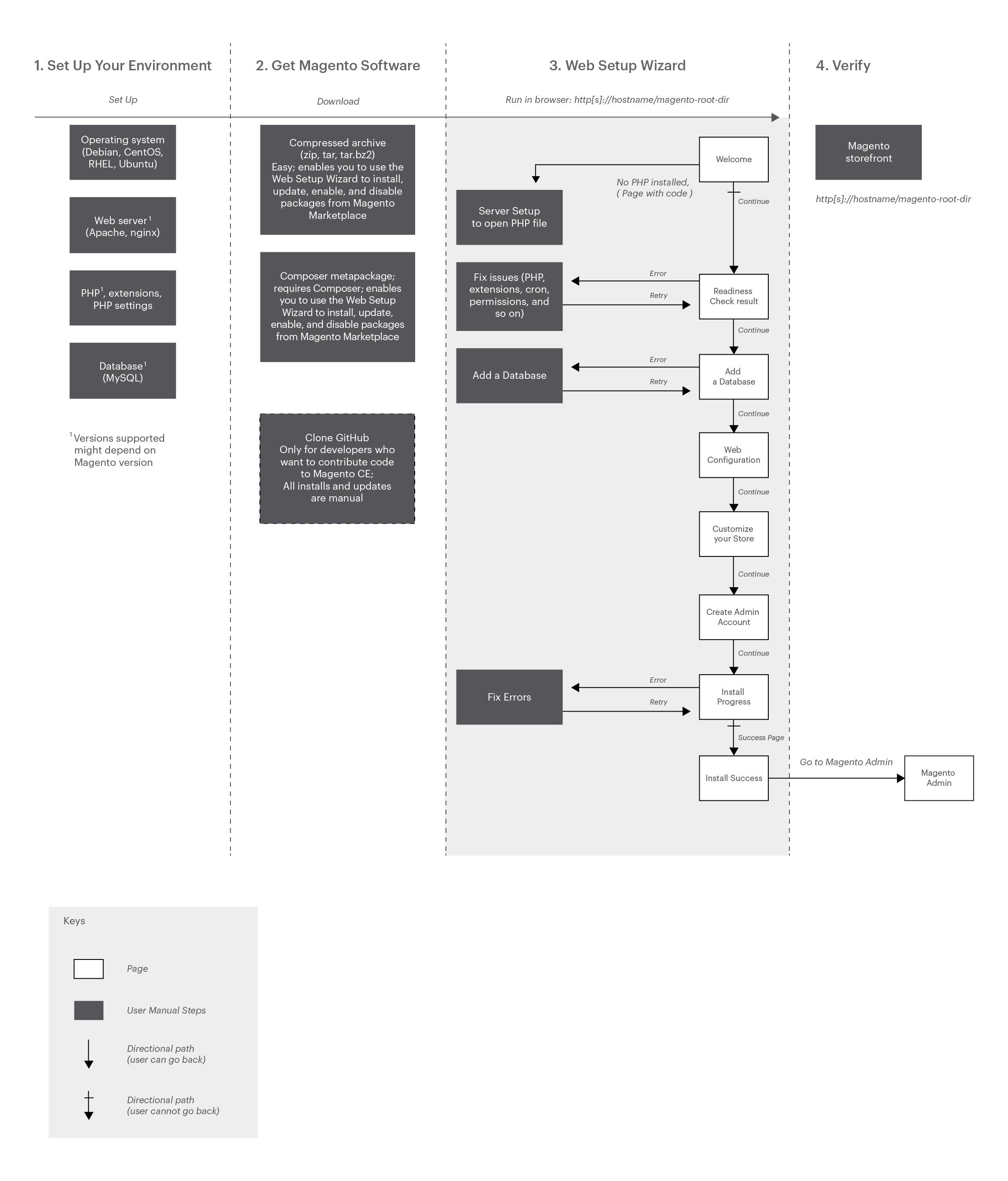 Magento 2 Install Diagram