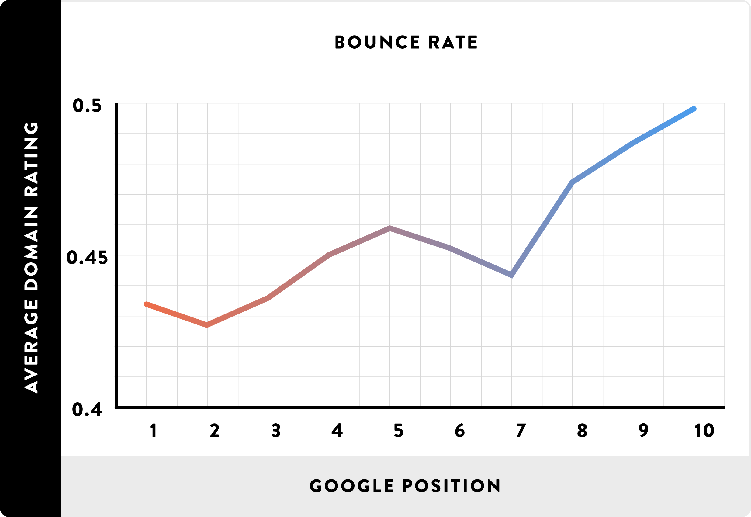 bounce rate and google position. how content delivery network helps seo