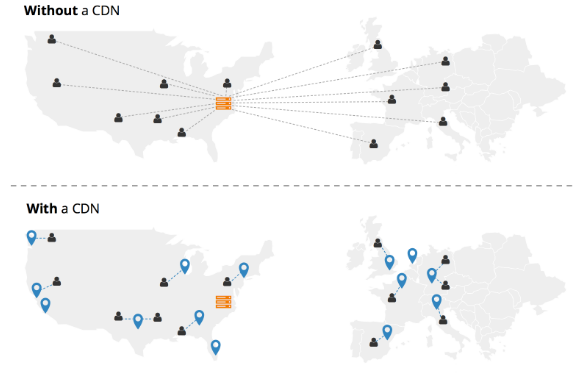with and without content delivery network