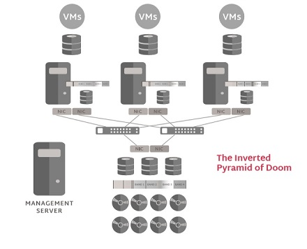 Hyperconvergence is much more reliable than the 3-2-1 architecture. Image source: Scale Computing.